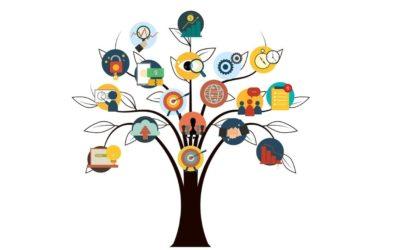 El branding: significado, cómo gestionar una marca y tipos